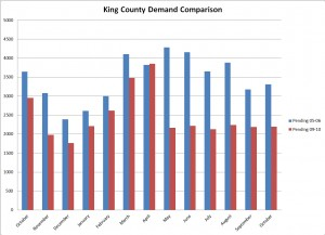 King County Pending Sales Comparison