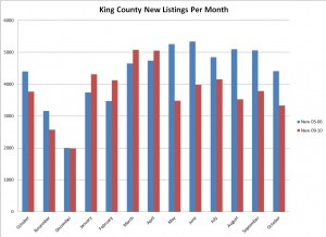 October King County new listings comparison