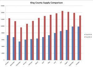 King County active listing comparison