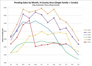 Running Pending Sales Graph