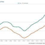 Seattle Real Estate Trends